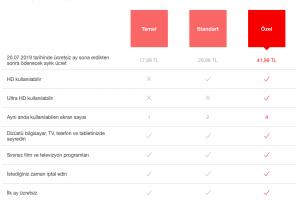 Netflix Paketlerine Zam'cık 3 – netflix yeni fiyatlar