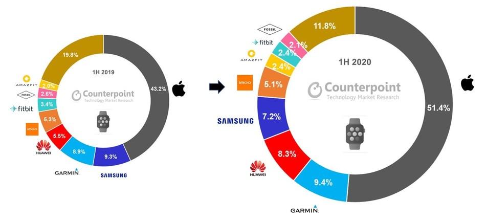Akıllı saat pazarı, 2020 nin ilk yarısında yüzde 20 büyüdü #1